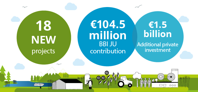 BBI JU to invest €104.5 million into circular bio-based projects